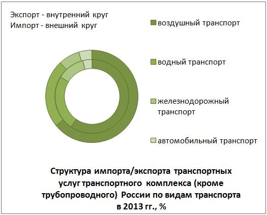 Отчет по практике транспортно экспедиторской компании  25 7 Реконструкция производства Газпром добыча Астрахань 25 8 Реконструкция завода Газпромнефть Омский НПЗ завершение работ отчет по практике