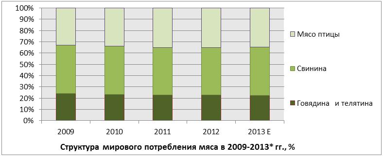 Экспорт российской курятины набирает обороты